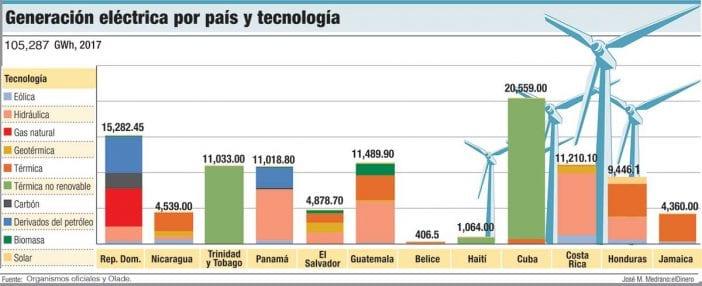 generacion electrica por pais y tecnologia ok
