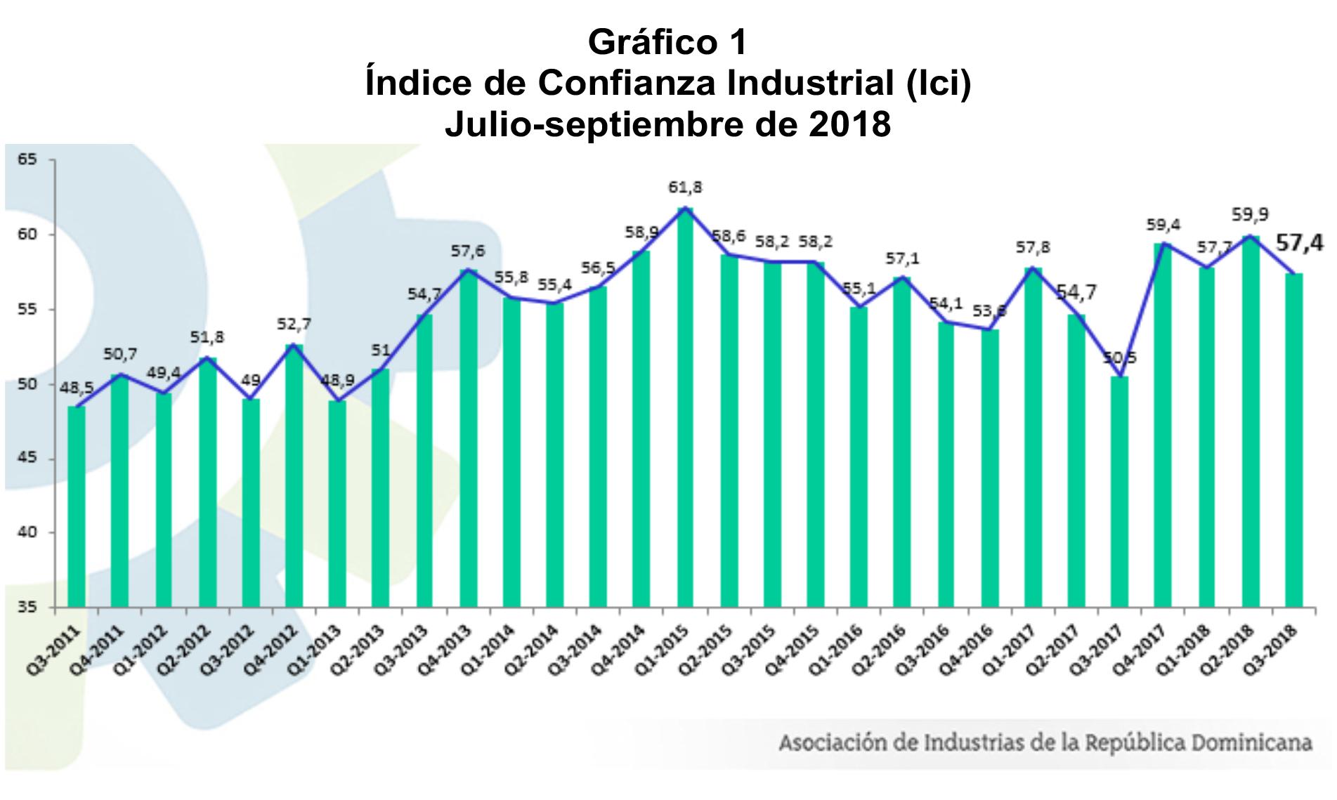 indice empresarial AIRD