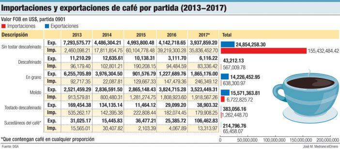 importacion exportacion de cafe por partida