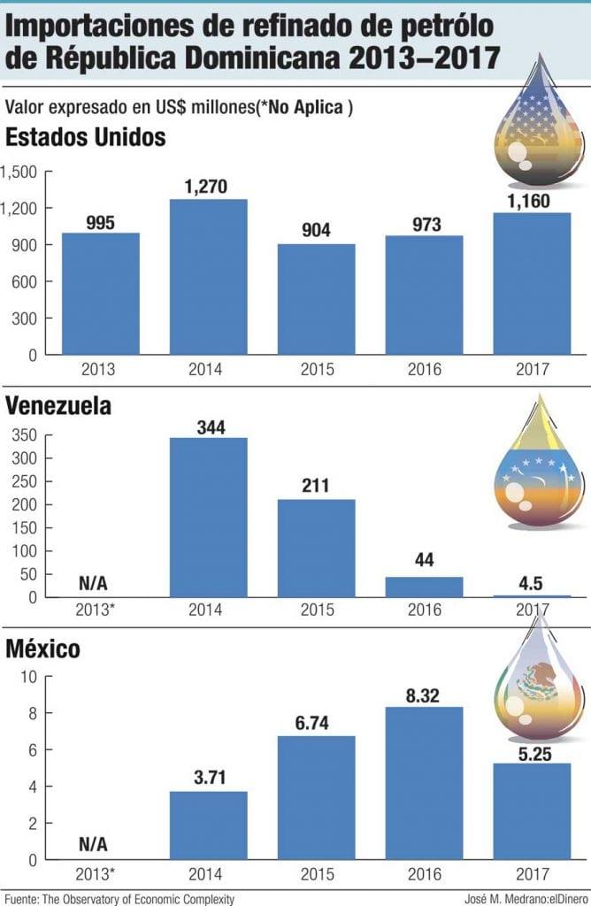 importaciones de refinado de petroleo de republica dominicana 2013 2017