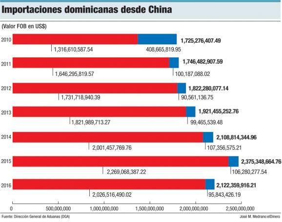 importaciones dominicanas desde china