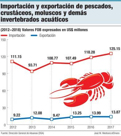 importaciones y exportaciones de pescados