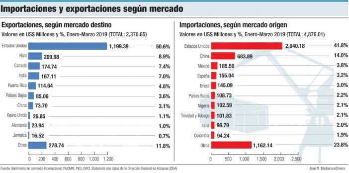 importaciones y exportaciones segun mercado