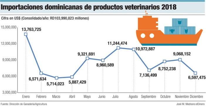 importacionesdominicana de productos veterinarios 2018