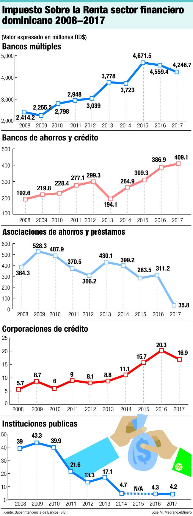 impuesto sobre la renta sector financiero dominicano 2008 2017