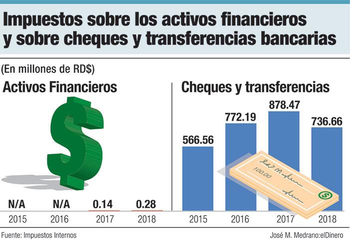 impuestos sobre los activos financieros y sobre cheques y transferencias bancarias