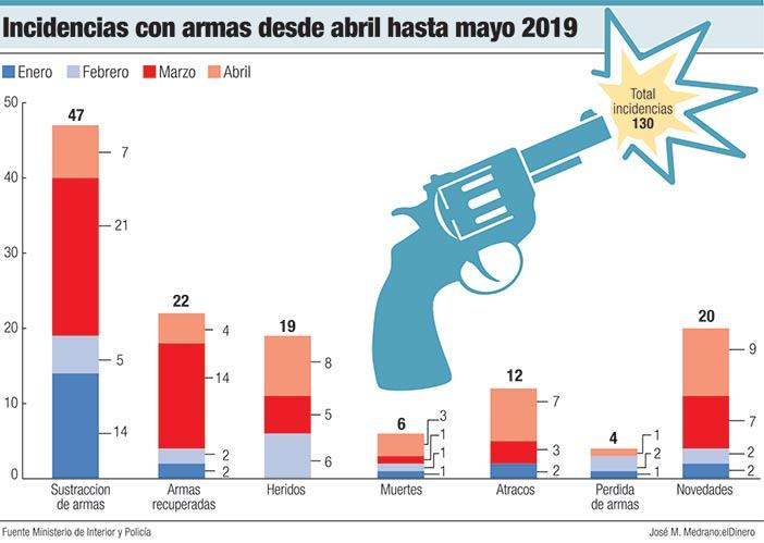 incidencias con armas desde abril hasta mayo 2019
