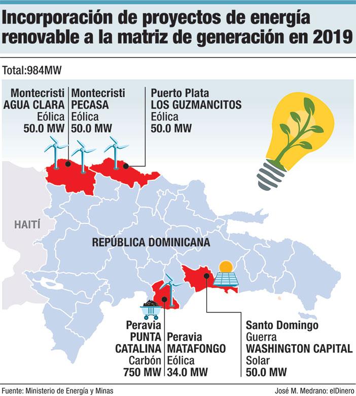 incorporacion de proyectos de energia renovable a la matriz de generacion en 2019