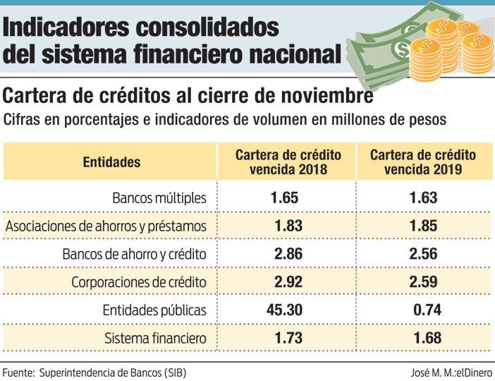indicadores consolidados del sistema financiero nacional