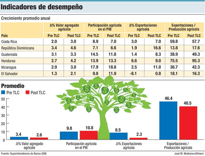 indicadores de desempeno agricultura