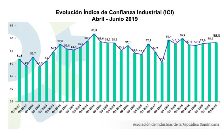 indice empresarial aird 2