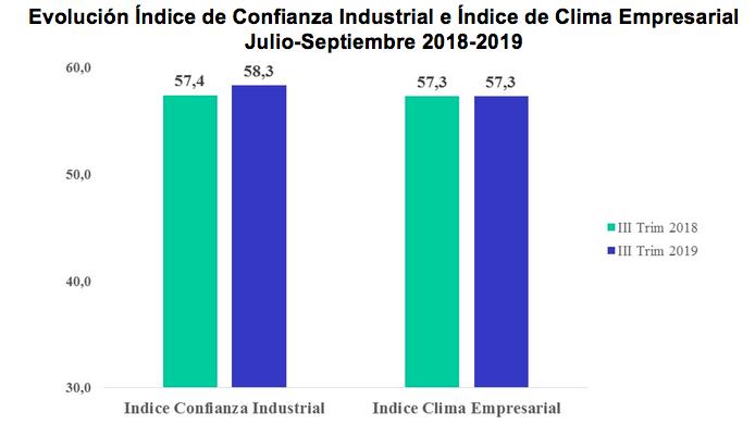 indice empresarial aird 3