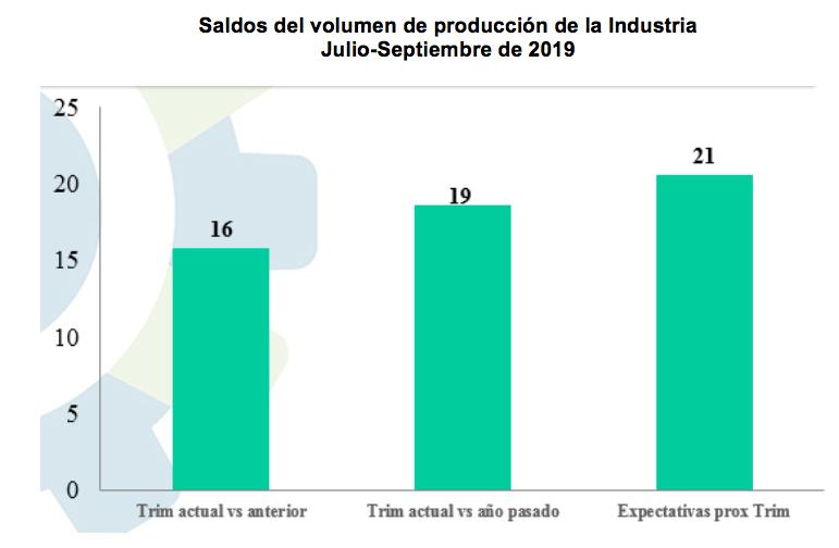 indice empresarial aird 4