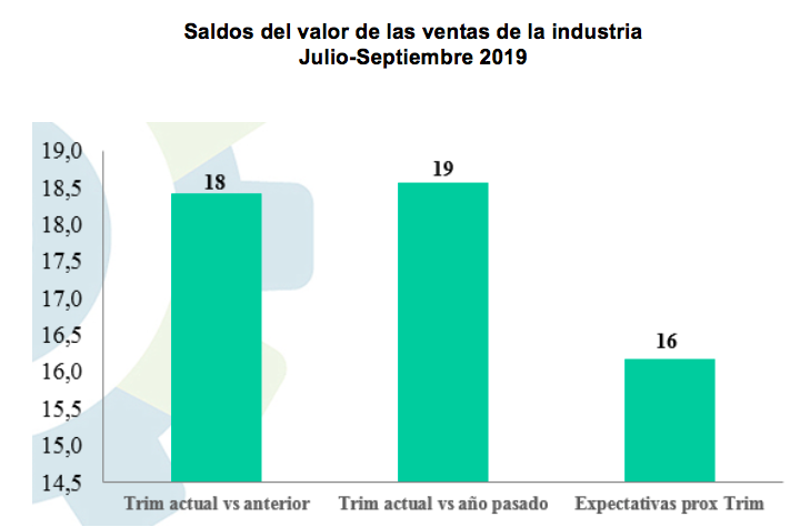 indice empresarial aird 5