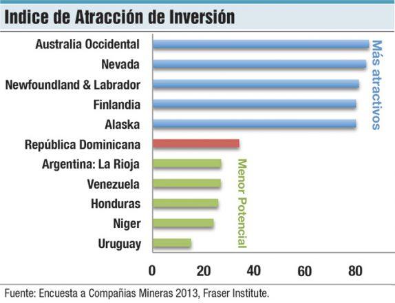 indice de atraccion de inversion