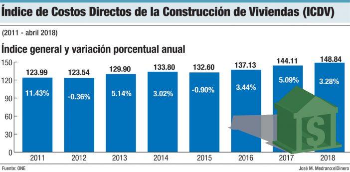 indice de costos de directos de la contruccion de viviendas
