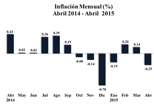 Inflación abril