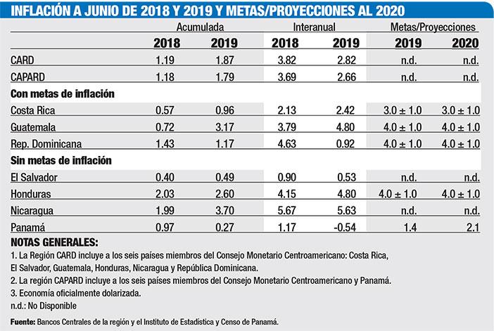 inflacion a junio de 2018 y 2019