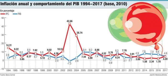 inflacion anual y comportamiento del pib 1994 2017