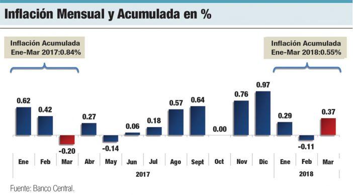 inflacion mensual y acumulada