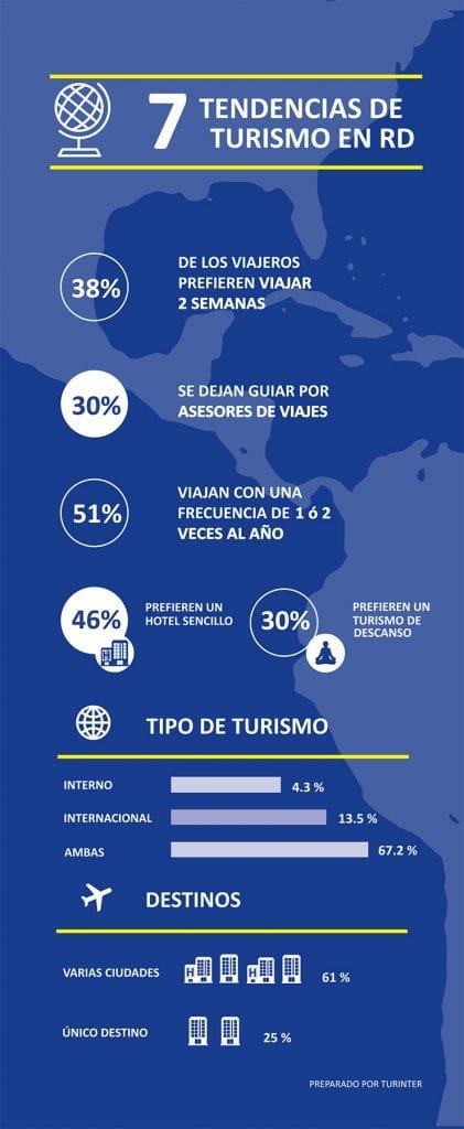 infografia tendenciasdeturismo