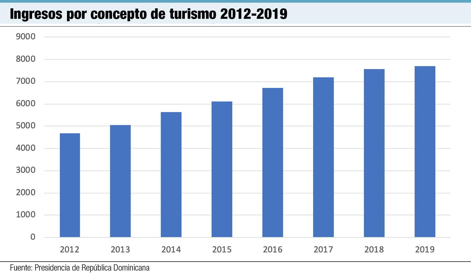 ingresos por concepto de turismo 2012 2019