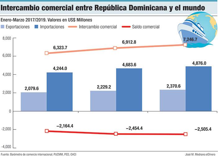 intercambio comercial entre republica dominicana y el mundo