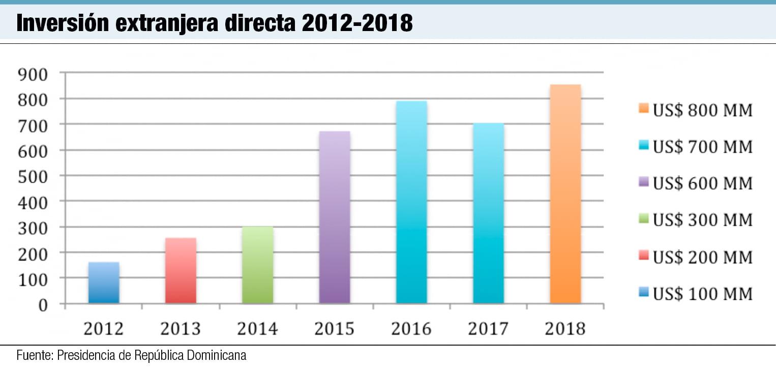 inversion extranjera directa 2012 2018