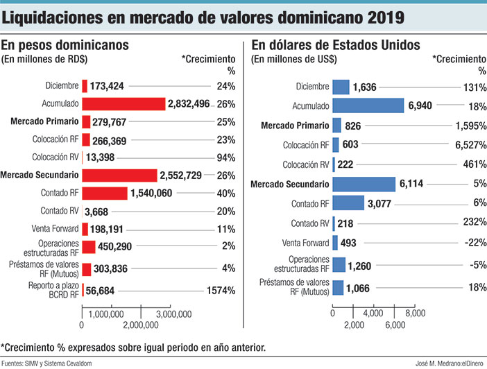 liquidaciones en mercado de valoers dominicanos 2019