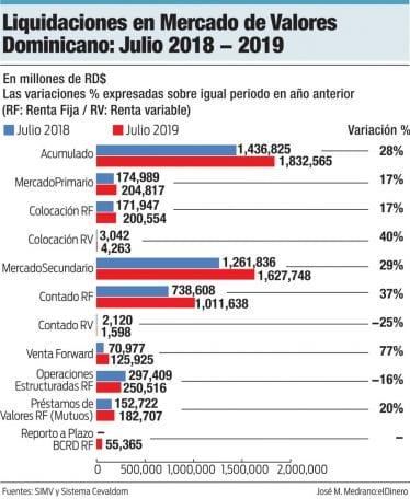 liquidaciones en mercado de valores dominicano julio 2018 2019