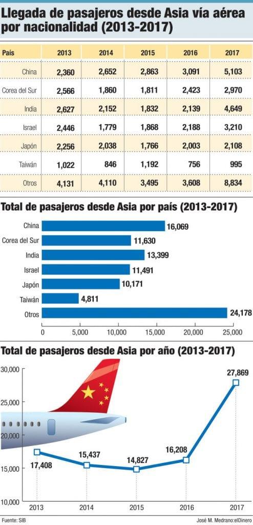 llegada de pasajeros desde asia via aerea por nacionalidad