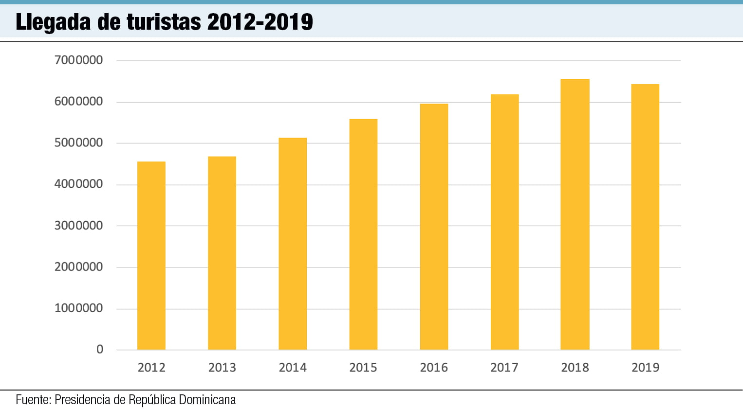 llegada de turistas 2012 2019