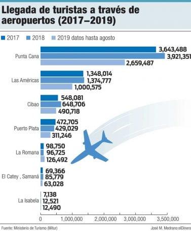 llegada de turistas a travez de aeropuertos 2017 2019