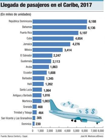 llegada depasajeros en el caribe 2017