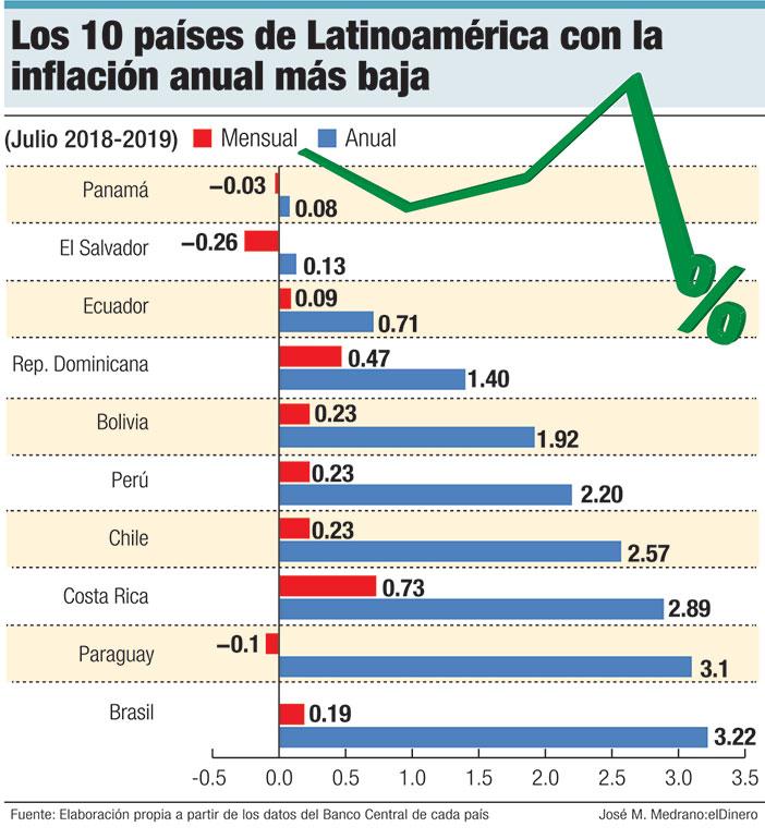 los 10 paises de latinoamerica con la inflacion anual mas baja