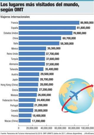 los lugares mas visitados del mundo segun omt