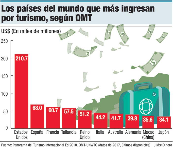 los paises del mundo que mas ingresan por turismo segun omt