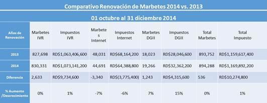 Marbetes cierre 2014