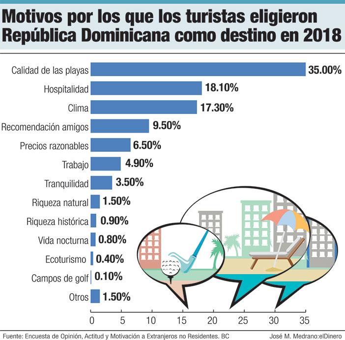 motivos por los que los turistas eligieron republica dominicana como destino en 2018