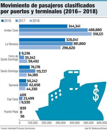 movimiento de pasajeros clasificados por puertos y terminales 2016 2018