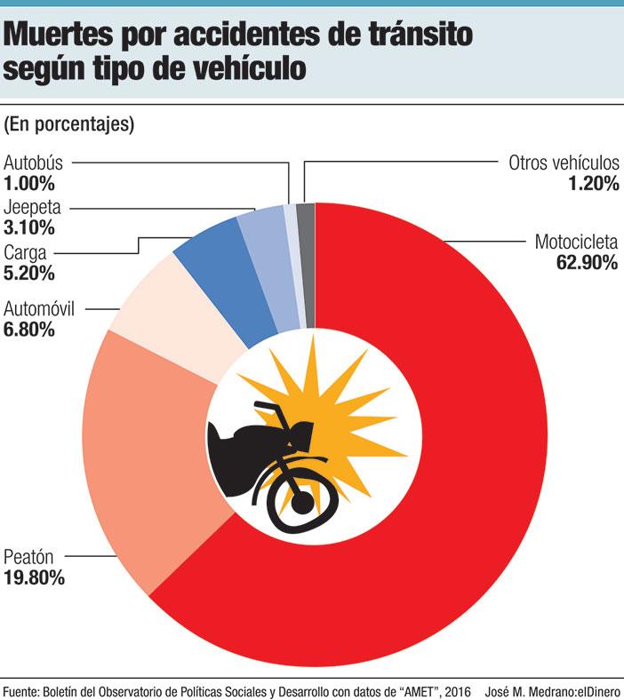 muerte por accidentes de transito segun tipo de vehiculo