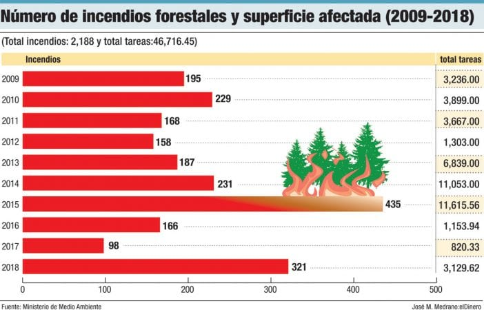 numero de incendios forestales y superficie afectada