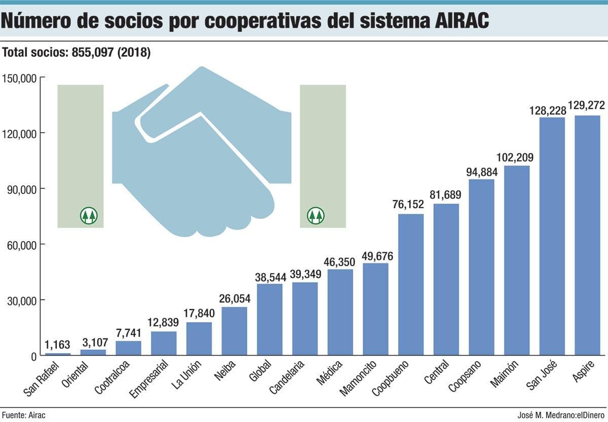 numero de socios por cooperativas del sistema airac
