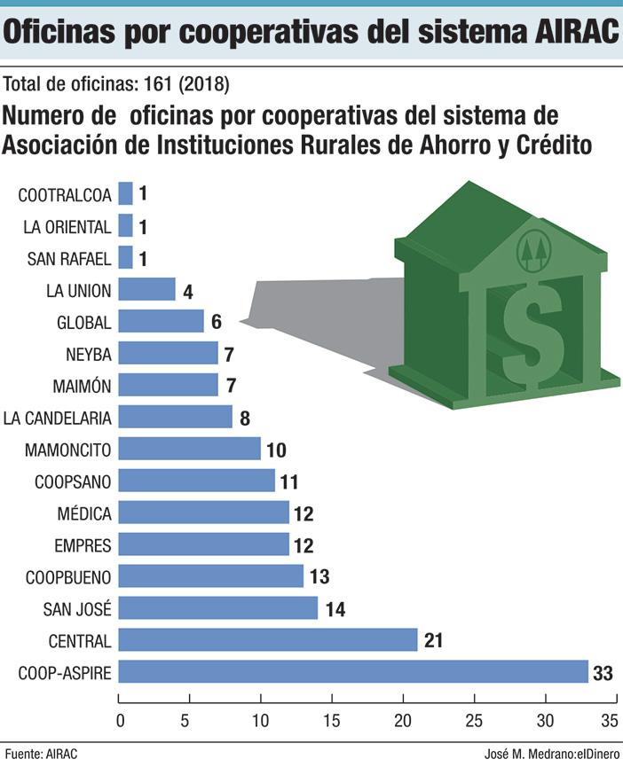 oficinas por cooperativas del sistema airac