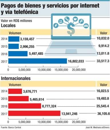 pagos de bienes y servicios por internet y via telefonica