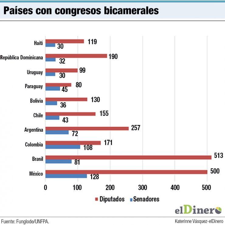 paises senadores diputados