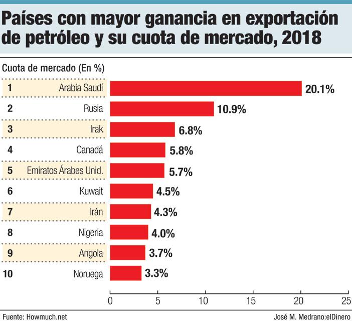 paises con mayor ganancia en exportacion de petroleo y su cuota de mercado 2018