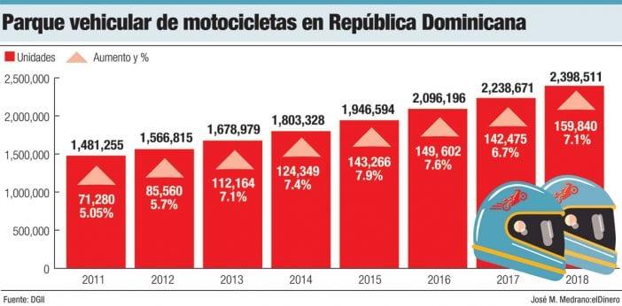 parque vehicular de motocicleta en republica dominicana