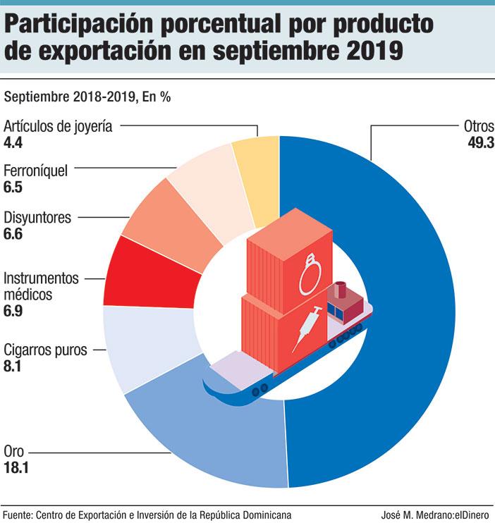 participacion porcentual por producto de exportacion en septiembre 2019