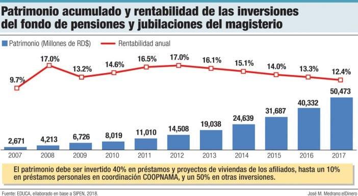 patrimonio acumulado y rentabilidad de las inversiones del fondo de pensiones y jubilaciones del magisterio